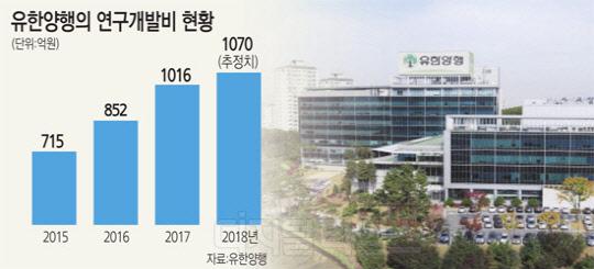 `잭팟` 준비하는 유한양행, R&D에 1600억 투자